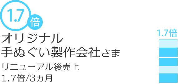 【制作実績】売上1.7倍